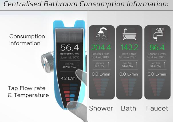 Controle o consumo de água em todos a casa