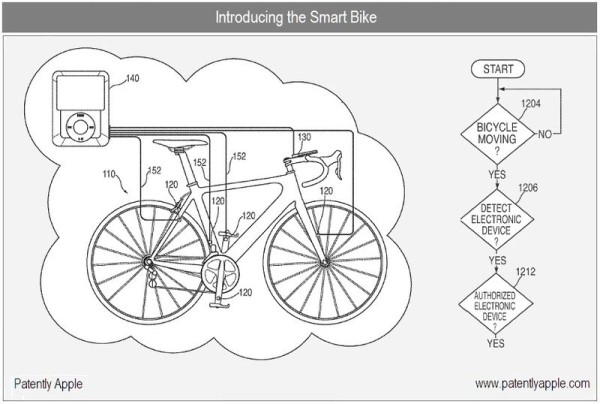 Apple quer inventar bicicletas inteligentes.
