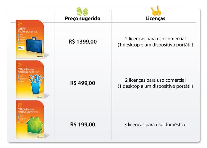 Comparativo de licenças e preços dos pacotes Office.