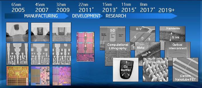 Para a Intel a Lei de Moore ainda está viva. Fonte: Intel