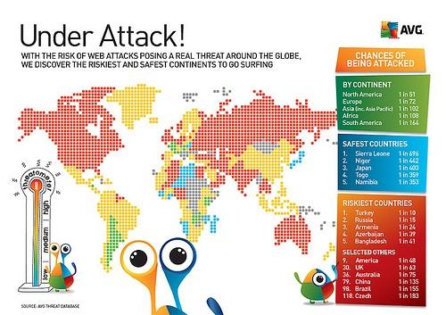 Os ataques cibernéticos, segundo AVG.