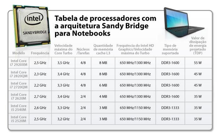 Tabela com especificações dos futuros processadores Intel para Notebooks