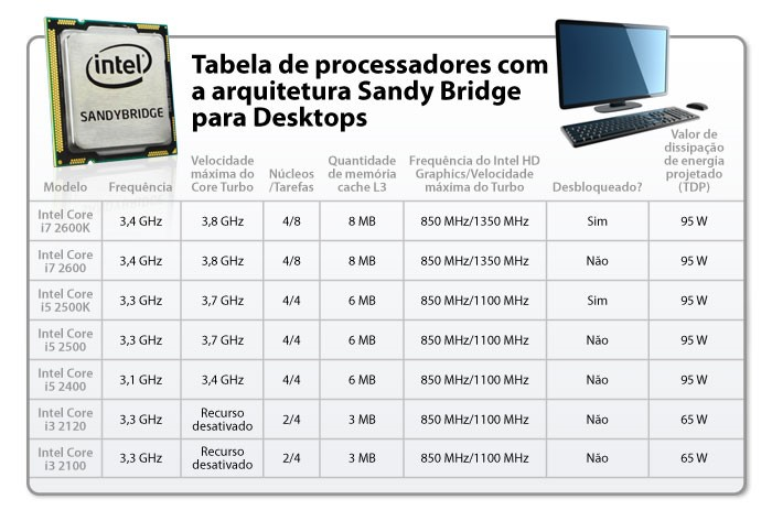 Tabela com especificações dos futuros processadores Intel para Desktop