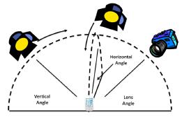 Esquemas de iluminação utilizados pelos pesquisadores