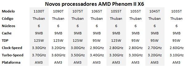 Novos processadores com 6 núcleos.