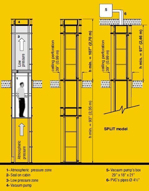 Esquema mostrando o funcionamento do elevador a vácuo.