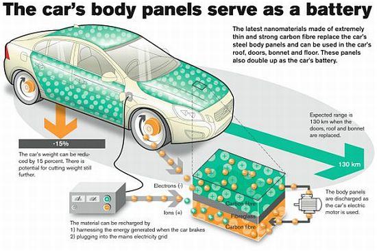 Carrro ecológico com painéis de nanotecnologia