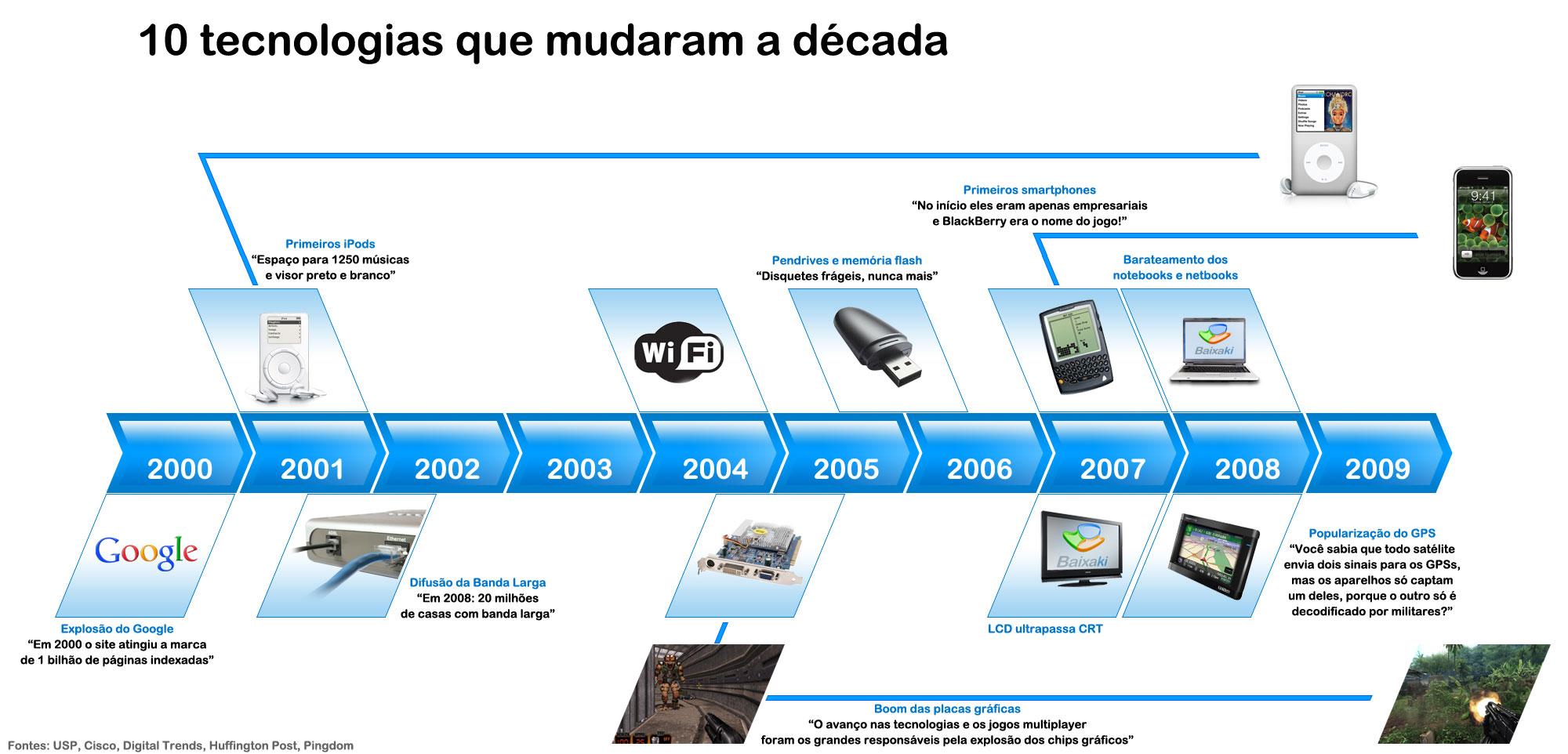 Linha do tempo das tecnologias