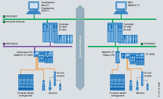 Diagrama de funcionamento do sistema SCADA