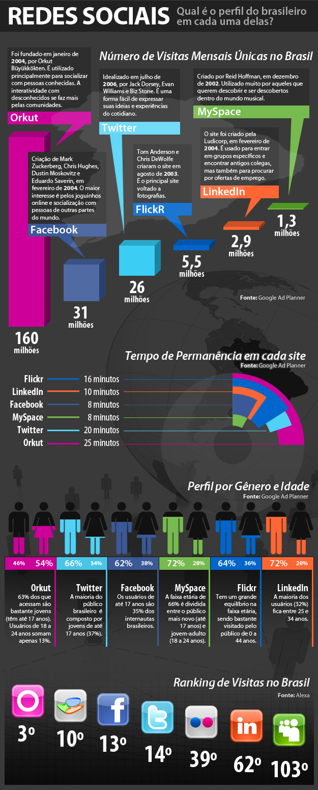 Quem usa as redes sociais, hoje?