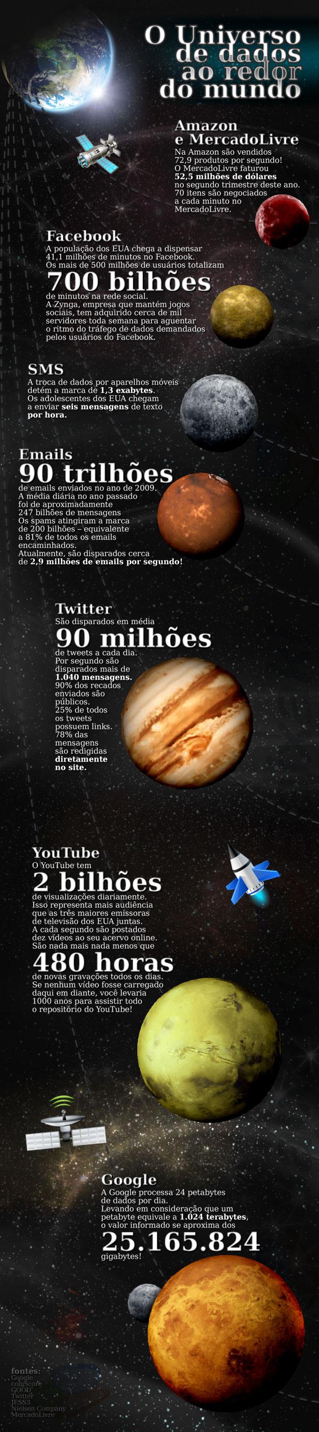 O universo de dados ao redor do mundo!