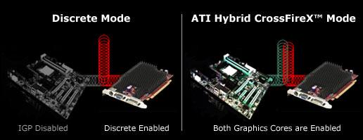 AMD Hybrid CrossFireX