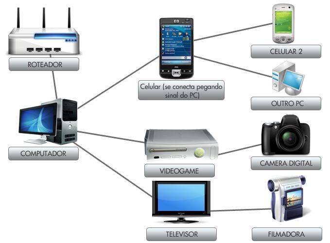 Funcionamento das novas redes
