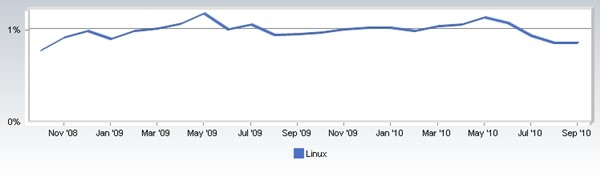 Uso do Linux desde novembro de 2008