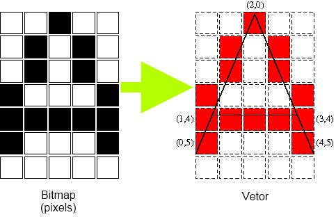 Transformação de pixels para vetores