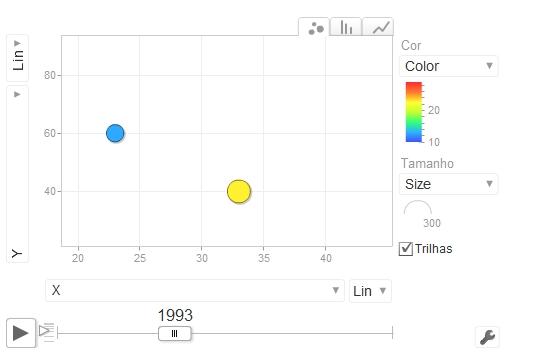 Exemplo de gráfico animado que é atualizado automaticamente.