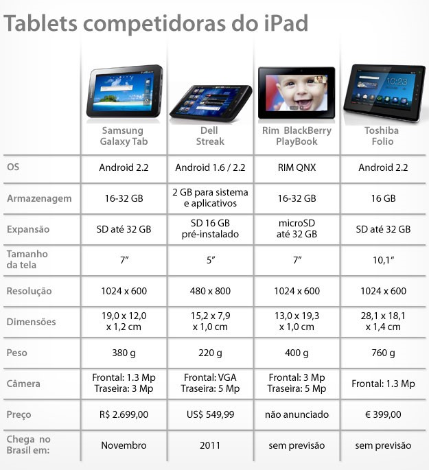 As diferenças e semelhanças entre os concorrentes do iPad