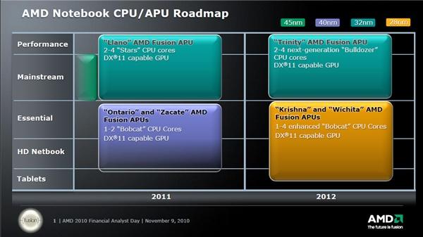 Novidades da AMD