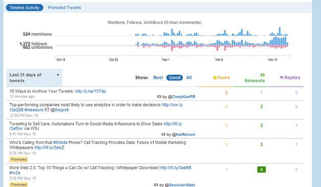 Estatísticas oficiais do Twitter sobre seguidores e menções de um usuário