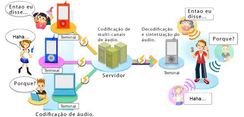 Imagem de divulgação da tecnologia (traduzida)