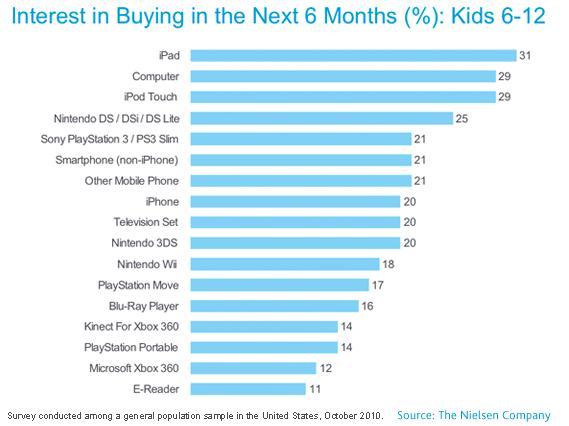 Interesse de compras nos próximos seis meses