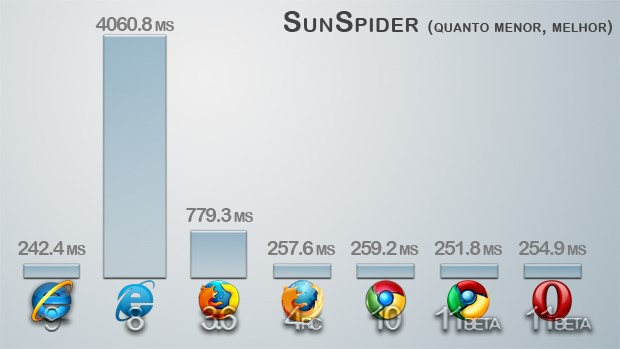 Resultados do SunSpider.