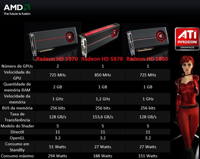 Comparação entre a nova Radeon  HD5970 e suas antecessoras