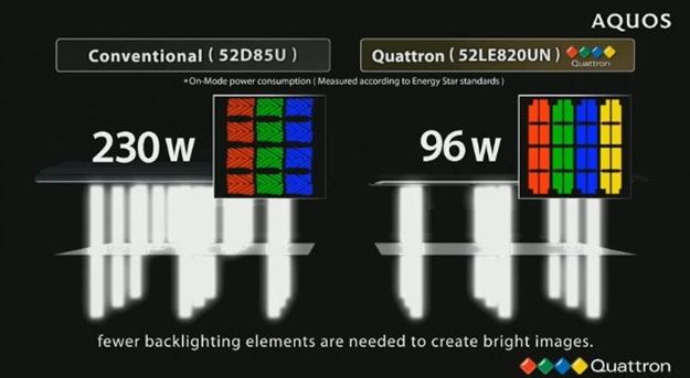 Com painel X-Gen, também da Sharp, a tecnologia economiza energia.