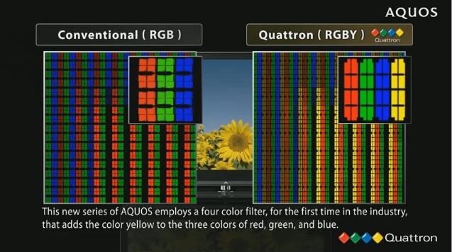 Ilustração do funcionamento da tecnologia Quattron.