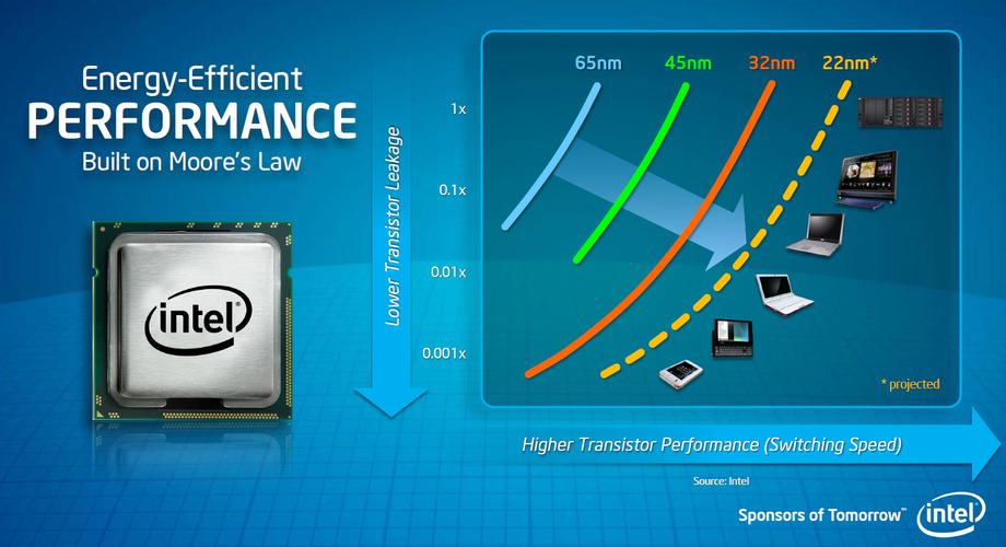 Processadores de 22nm são mais eficientes