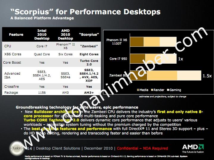 Slide oficial da AMD