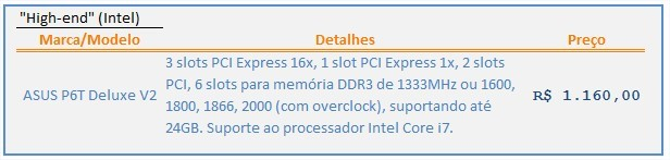 Alta performance - Intel