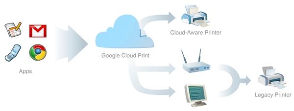 Infográfico sobre o Google Cloud Print