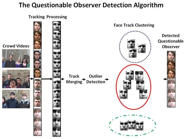O algoritmo de reconhecimento facial de suspeitos em meio a curiosos.