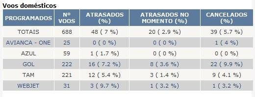 Situação dos voos e aeroportos no site da Infraero.