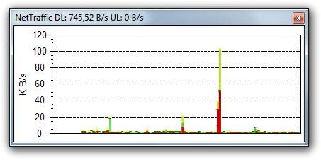 Gráfico do NetTraffic.