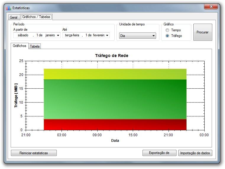 Criação de um gráfico pelo NetTraffic.