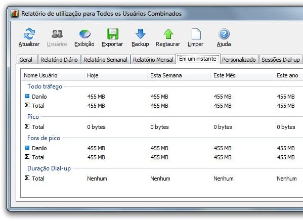 Dados do NetWorx.