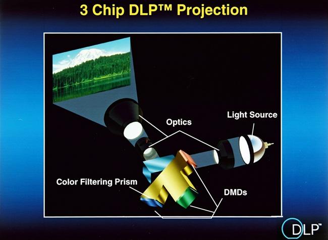 Modelo de sistema com três chips.