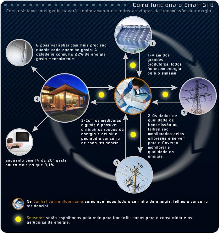 O ciclo da nova rede