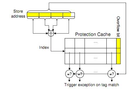Estrutura de proteção de cache