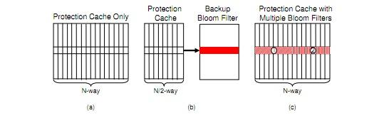 Mecanismo de isolamento e trabalho do cache