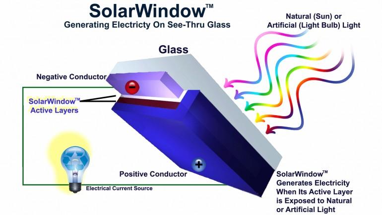 Esquema de captação solar