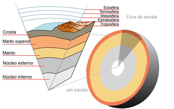 Camadas da Terra
