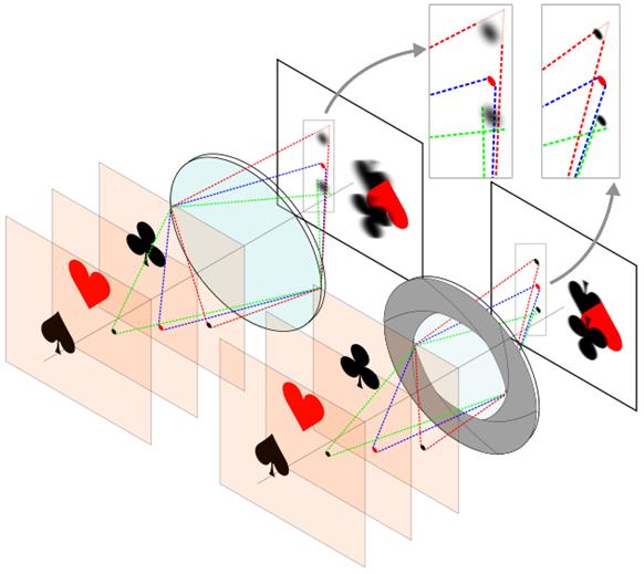 Entenda como a abertura do diafragma pode influenciar na profundidade de campo