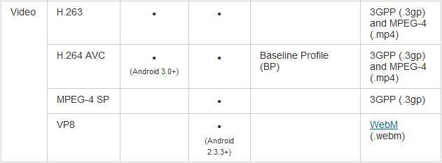 WebM no Android 2.3.3