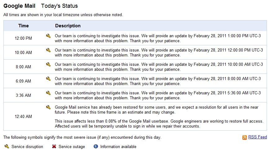 Dashboard com as informações sobre o problema