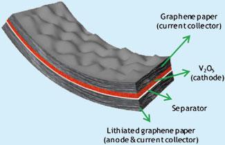 Esquema da bateria de grafeno