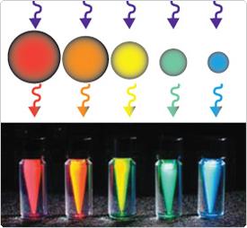 Pontos quânticos diferentes para cada cor