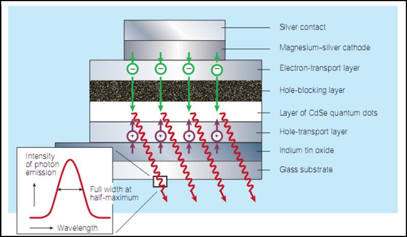 Funcionamento dos pontos quânticos